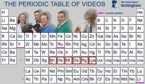 periodic videos 112
