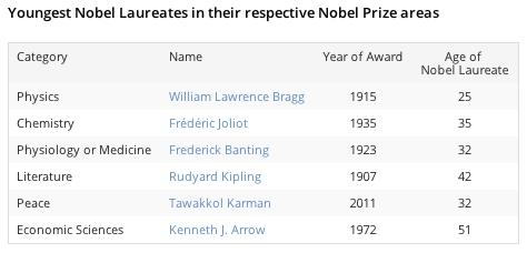 Nobel_joves_tots
