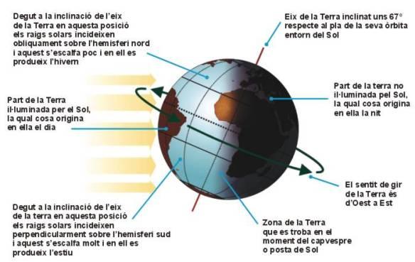 Figura 2, http://www.aula2005.com/html/cn1eso/02latierra/02latierra.htm