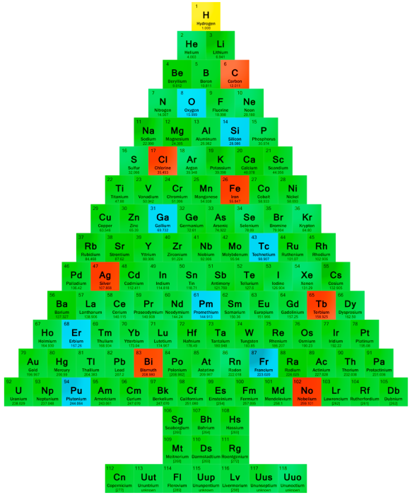 periodic table christmas 1