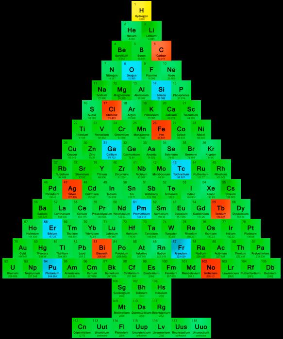 periodic table christmas 1
