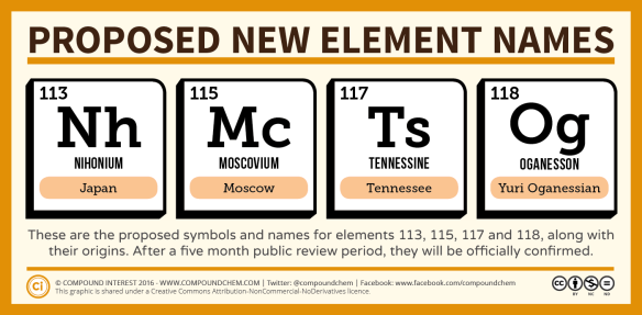 New-Element-Names