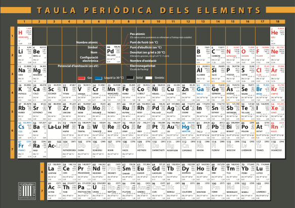 Taula Periòdica de la Societat Catalana de Química