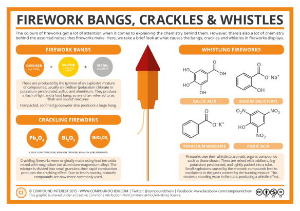Chemistry-of-Fireworks-–-Bangs-Crackles-Whistles