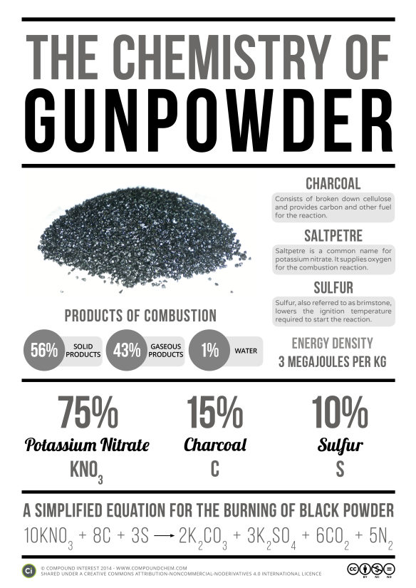 Chemistry-of-Gunpowder-v3