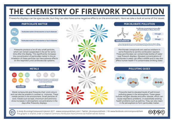 Fireworks-–-The-Chemistry-of-their-Environmental-Effects