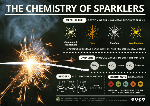 The-Chemistry-of-Sparklers